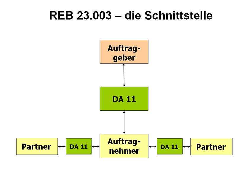 DA11 - Datenaustausch