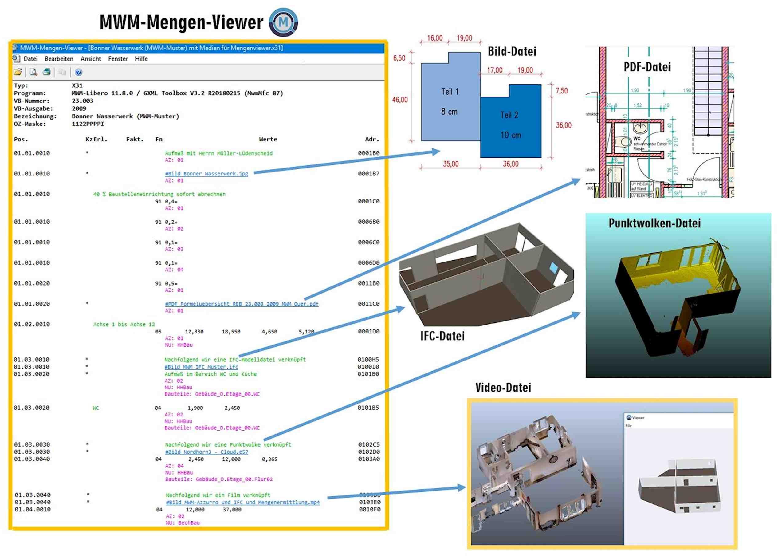 MWM-Mengen-Viewer mit Bildern, PDF etc.
