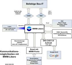 Datenfluss-Diagramm